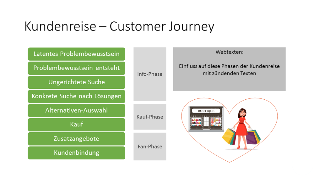 Infografik - Customer Journey